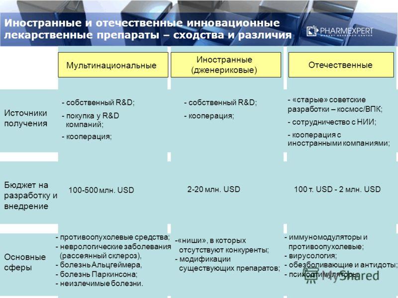 Иностранные и отечественные инновационные лекарственные препараты – сходства и различия Growth % Мультинациональные Отечественные Иностранные (дженериковые) Источники получения - cобственный R&D; - покупка у R&D компаний; - кооперация; Бюджет на разр
