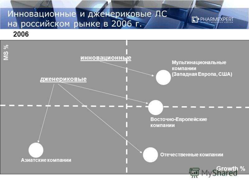 Инновационные и дженериковые ЛС на российском рынке в 2006 г. Growth % MS % Отечественные компании Мультинациональные компании (Западная Европа, США) Восточно-Европейские компании Азиатские компании 2006 дженериковые инновационные