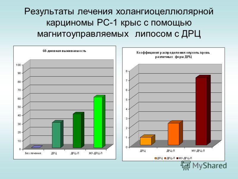 Результаты лечения холангиоцеллюлярной карциномы РС-1 крыс с помощью магнитоуправляемых липосом с ДРЦ