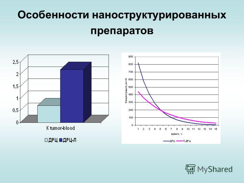 Особенности наноструктурированных препаратов