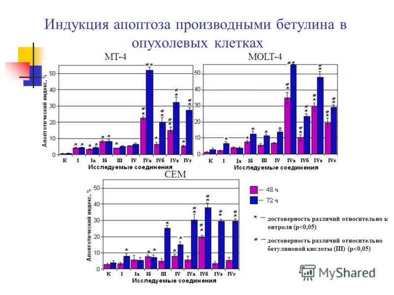 Индукция апоптоза производными бетулина в опухолевых клетках MT-4MOLT-4 CEM достоверность различий относительно к онтроля (p