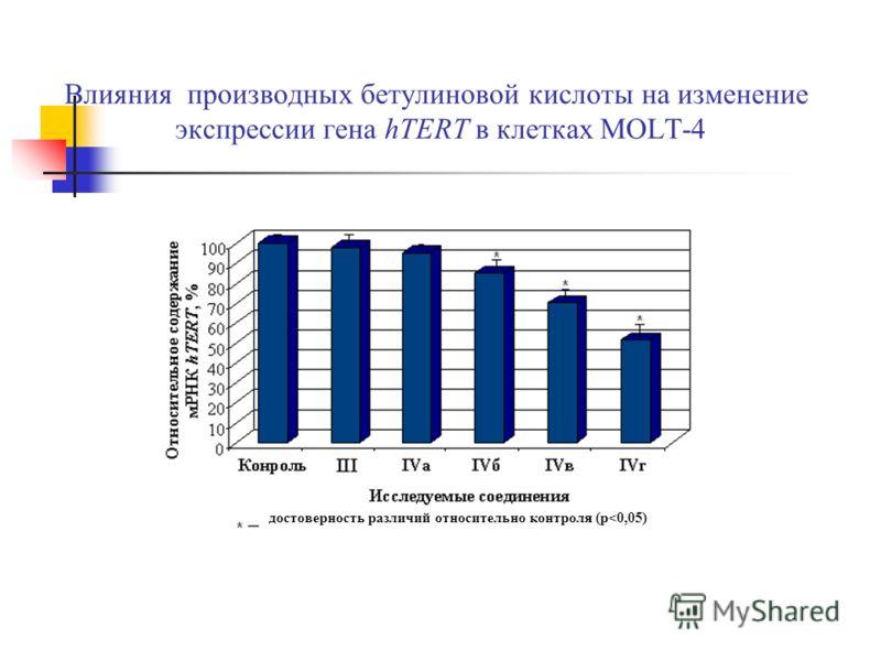 Влияния производных бетулиновой кислоты на изменение экспрессии гена hTERT в клетках MOLT-4 достоверность различий относительно контроля (p