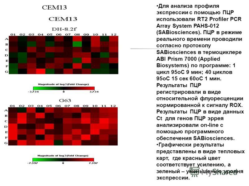 Для анализа профиля экспрессии с помощью ПЦР использовали RT2 Profiler PCR Array System PAHS-012 (SABiosciences). ПЦР в режиме реального времени проводили согласно протоколу SABiosciences в термоциклере ABI Prism 7000 (Applied Biosystems) по программ