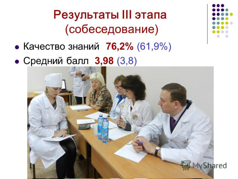 Результаты III этапа ( собеседование ) Качество знаний 76,2% (61,9%) Средний балл 3,98 (3,8)