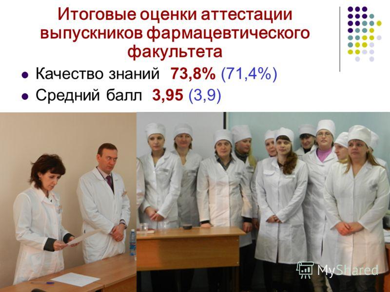 Итоговые оценки аттестации выпускников фармацевтического факультета Качество знаний 73,8% (71,4%) Средний балл 3,95 (3,9)