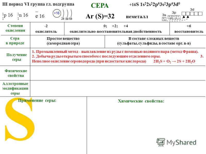 СЕРА Аллотропные модификации серы Ar (S)=32 Применение серы: -20; +2; +4+6 окислительокислительно-восстановительная двойственностьвосстановитель Степени окисления Сера в природе Простое вещество (самородная сера) В составе сложных веществ (сульфаты,