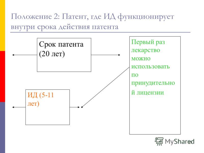 15 Срок патента (20 лет) Положение 2: Патент, где ИД функционирует внутри срока действия патента ИД (5-11 лет) Первый раз лекарство можно использовать по принудительно й лицензии