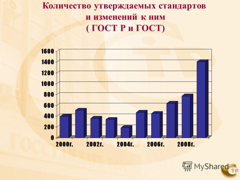 Количество утверждаемых стандартов и изменений к ним ( ГОСТ Р и ГОСТ)