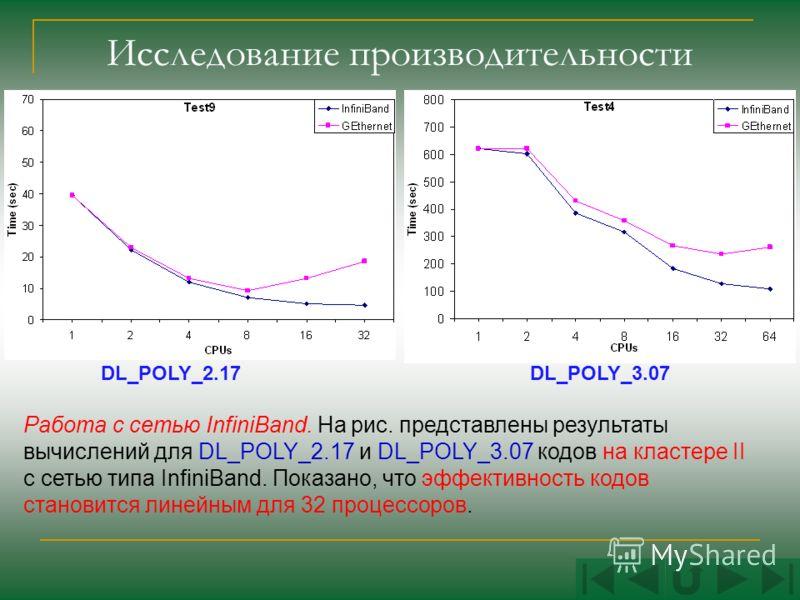 Исследование производительности Кластер I Кластер II Работа с сетью InfiniBand. На рис. представлены результаты вычислений для DL_POLY_2.17 и DL_POLY_3.07 кодов на кластере II с сетью типа InfiniBand. Показано, что эффективность кодов становится лине