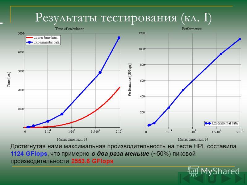Результаты тестирования (кл. I) Достигнутая нами максимальная производительность на тесте HPL составила 1124 GFlops, что примерно в два раза меньше (~50%) пиковой производительности 2553.6 GFlops
