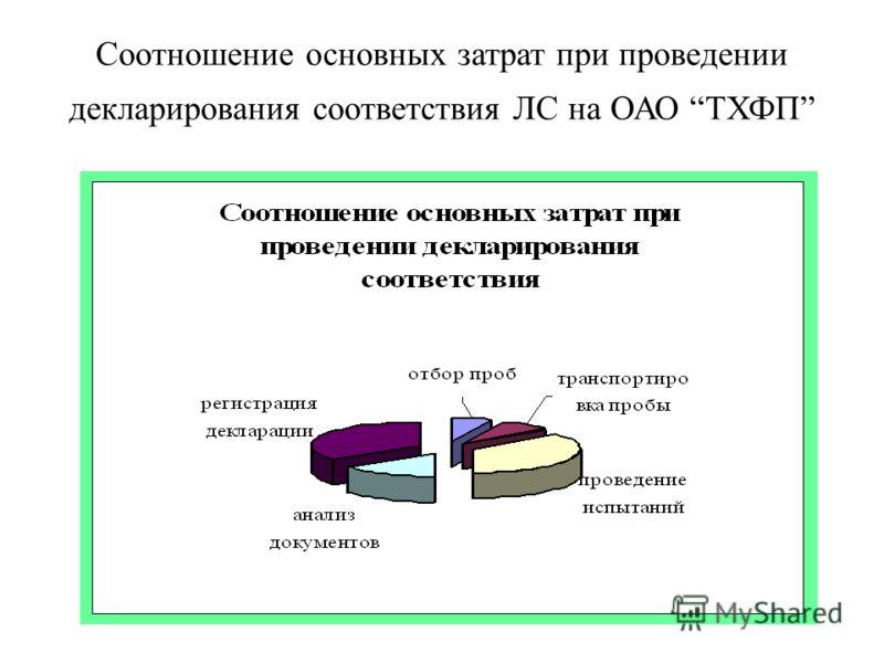Соотношение основных затрат при проведении декларирования соответствия ЛС на ОАО ТХФП