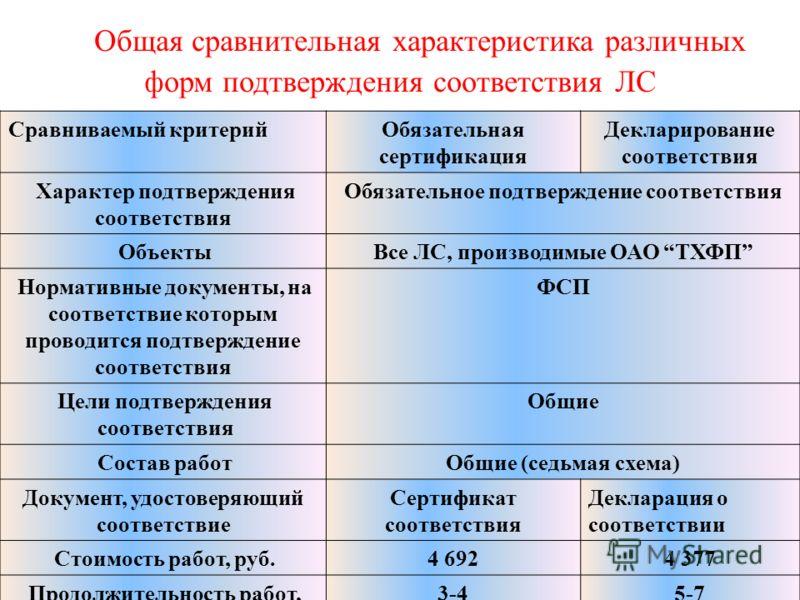 Общая сравнительная характеристика различных форм подтверждения соответствия ЛС Сравниваемый критерийОбязательная сертификация Декларирование соответствия Характер подтверждения соответствия Обязательное подтверждение соответствия ОбъектыВсе ЛС, прои
