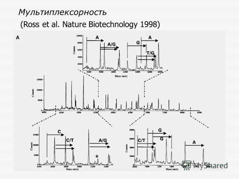 Мультиплексорность (Ross et al. Nature Biotechnology 1998)