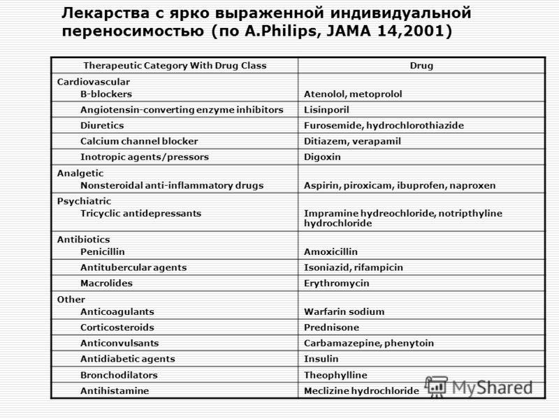 Лекарства с ярко выраженной индивидуальной переносимостью (по A.Philips, JAMA 14,2001) Therapeutic Category With Drug ClassDrug Cardiovascular B-blockersAtenolol, metoprolol Angiotensin-converting enzyme inhibitorsLisinporil DiureticsFurosemide, hydr