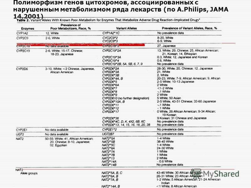 Полиморфизм генов цитохромов, ассоциированных с нарушенным метаболизмом ряда лекарств (по A.Philips, JAMA 14,2001)