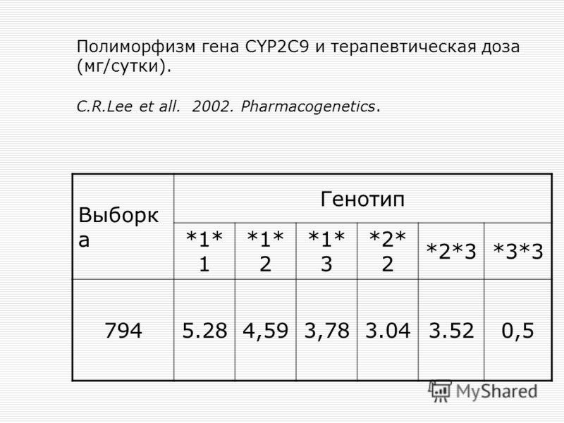 Полиморфизм гена CYP2C9 и терапевтическая доза (мг/сутки). C.R.Lee et all. 2002. Pharmacogenetics. Выборк а Генотип *1* 1 *1* 2 *1* 3 *2* 2 *2*3*3*3 7945.284,593,783.043.520,5