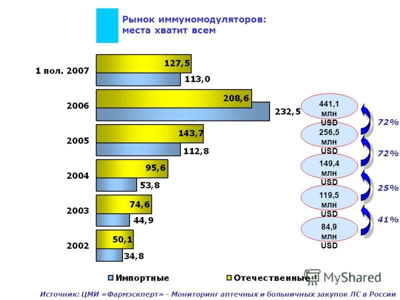25% Рынок иммуномодуляторов: места хватит всем 41% 84,9 млн USD 119,5 млн USD 149,4 млн USD 256,5 млн USD 72% 441,1 млн USD 72% Источник: ЦМИ «Фармэскперт» - Мониторинг аптечных и больничных закупок ЛС в России