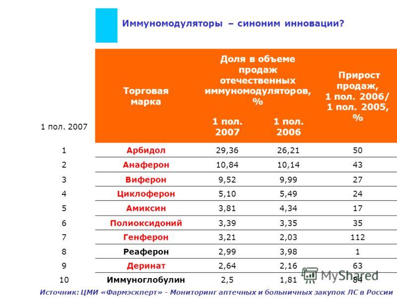 Иммуномодуляторы – синоним инновации? Торговая марка Доля в объеме продаж отечественных иммуномодуляторов, % Прирост продаж, 1 пол. 2006/ 1 пол. 2005, % 1 пол. 2007 1 пол. 2006 1Арбидол29,3626,2150 2Анаферон10,8410,1443 3Виферон9,529,9927 4Циклоферон