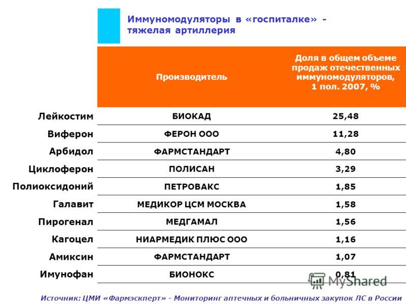 Иммуномодуляторы в «госпиталке» - тяжелая артиллерия Производитель Доля в общем объеме продаж отечественных иммуномодуляторов, 1 пол. 2007, % Лейкостим БИОКАД25,48 Виферон ФЕРОН ООО11,28 Арбидол ФАРМСТАНДАРТ4,80 Циклоферон ПОЛИСАН3,29 Полиоксидоний П