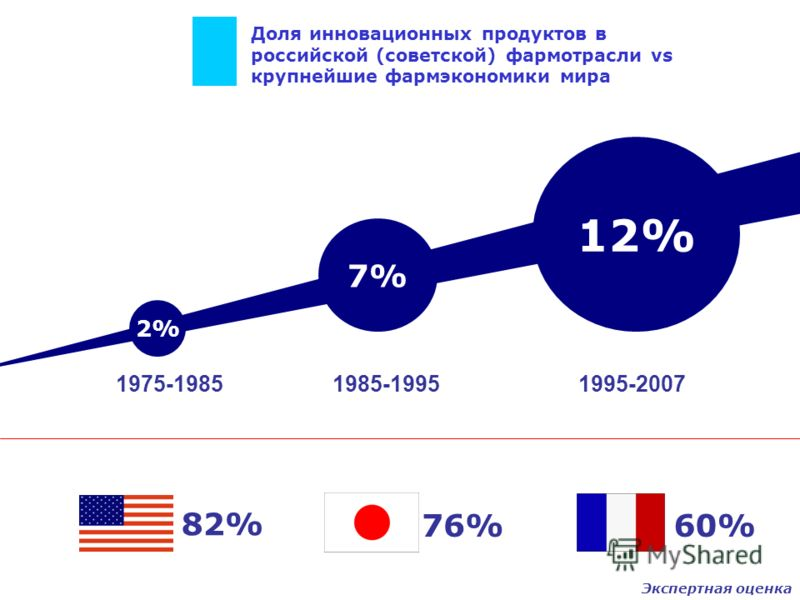 Доля инновационных продуктов в российской (советской) фармотрасли vs крупнейшие фармэкономики мира 2% 1975-1985 7% 1985-1995 12% 1995-2007 82% 76%60% Экспертная оценка