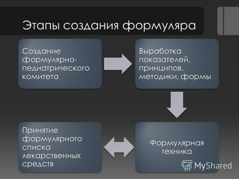 Этапы создания формуляра