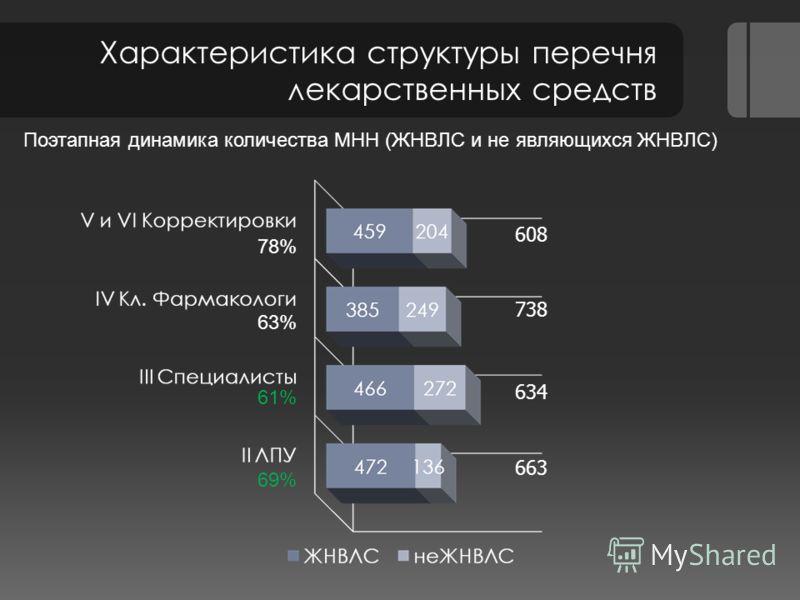 Характеристика структуры перечня лекарственных средств 608 738 663 634 78% 63% 61% 69% Поэтапная динамика количества МНН (ЖНВЛС и не являющихся ЖНВЛС)