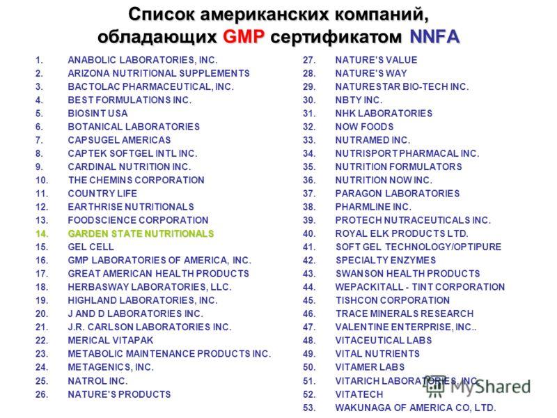 Список американских компаний, обладающих GMP сертификатом NNFA 1.ANABOLIC LABORATORIES, INC. 2.ARIZONA NUTRITIONAL SUPPLEMENTS 3.BACTOLAC PHARMACEUTICAL, INC. 4.BEST FORMULATIONS INC. 5.BIOSINT USA 6.BOTANICAL LABORATORIES 7.CAPSUGEL AMERICAS 8.CAPTE