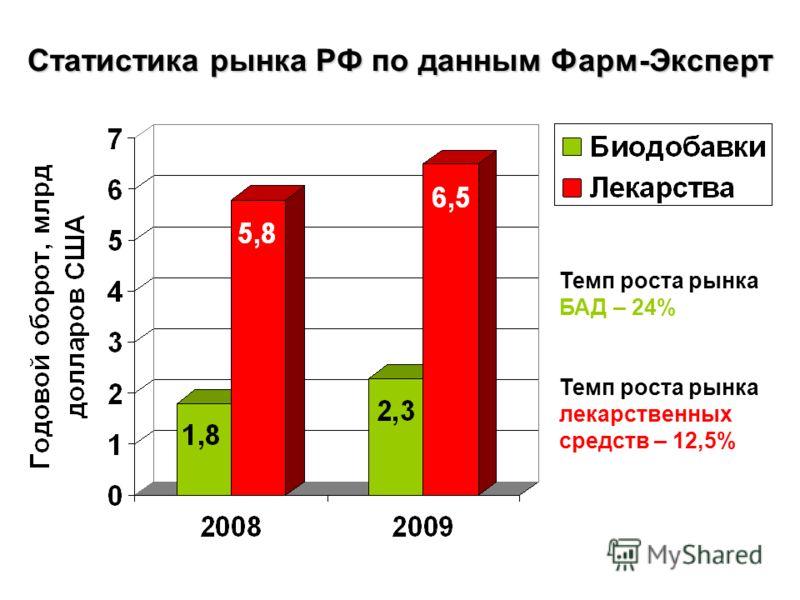 Статистика рынка РФ по данным Фарм-Эксперт Темп роста рынка БАД – 24% Темп роста рынка лекарственных средств – 12,5%