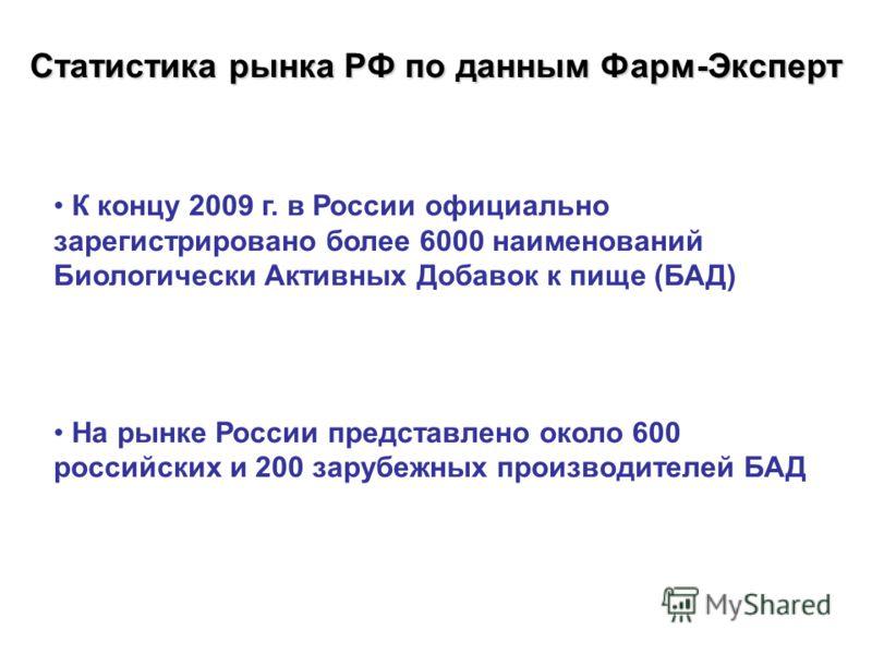 Статистика рынка РФ по данным Фарм-Эксперт К концу 2009 г. в России официально зарегистрировано более 6000 наименований Биологически Активных Добавок к пище (БАД) На рынке России представлено около 600 российских и 200 зарубежных производителей БАД