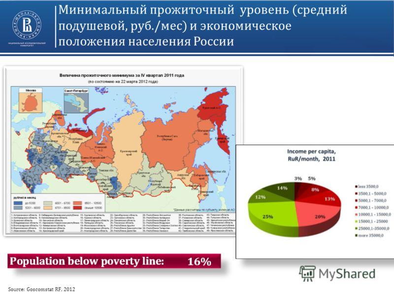 Минимальный прожиточный уровень (средний подушевой, руб./мес) и экономическое положения населения России Source: Goscomstat RF, 2012