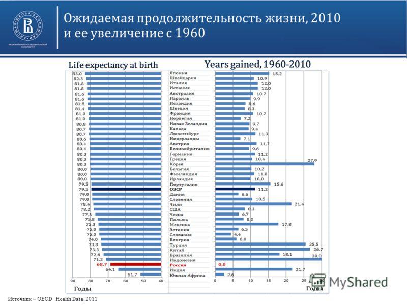 Ожидаемая продолжительность жизни, 2010 и ее увеличение с 1960 Life expectancy at birth Years gained, 1960-2010 Источник – OECD Health Data, 2011