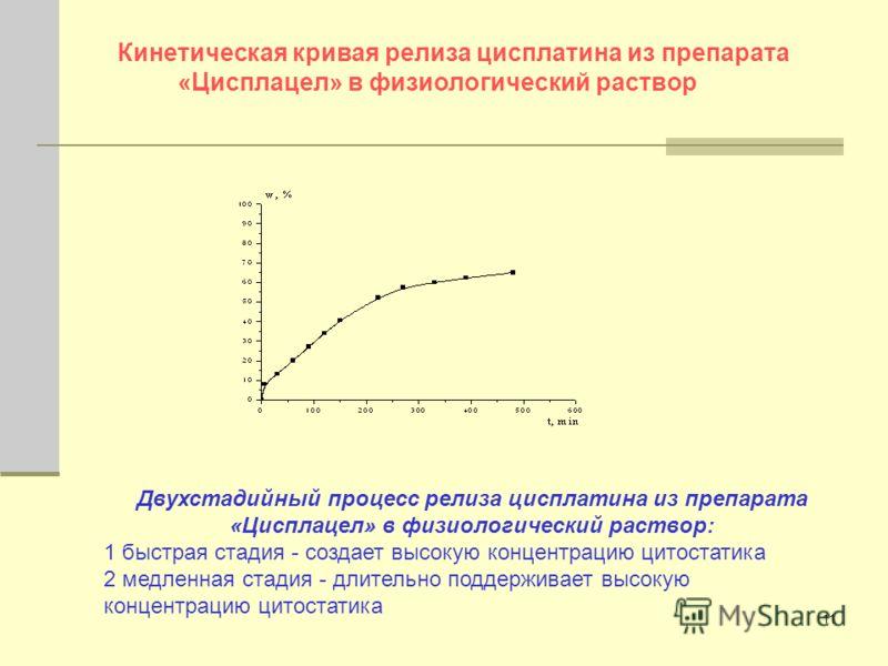 11 Кинетическая кривая релиза цисплатина из препарата «Цисплацел» в физиологический раствор Двухстадийный процесс релиза цисплатина из препарата «Цисплацел» в физиологический раствор: 1 быстрая стадия - создает высокую концентрацию цитостатика 2 медл