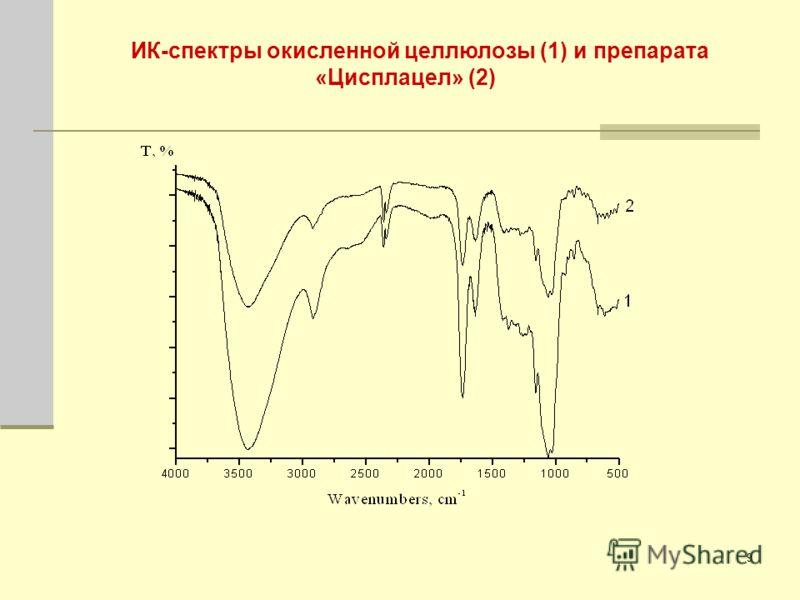 9 ИК-спектры окисленной целлюлозы (1) и препарата «Цисплацел» (2)