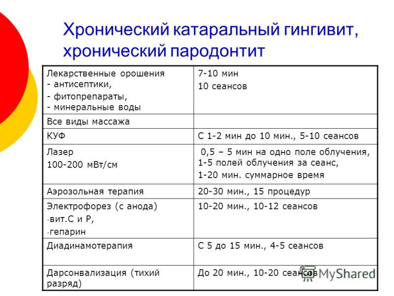 Хронический катаральный гингивит, хронический пародонтит Лекарственные орошения - антисептики, - фитопрепараты, - минеральные воды 7-10 мин 10 сеансов Все виды массажа КУФС 1-2 мин до 10 мин., 5-10 сеансов Лазер 100-200 мВт/см 0,5 – 5 мин на одно пол