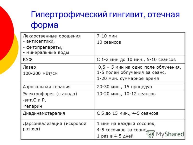 Гипертрофический гингивит, отечная форма Лекарственные орошения - антисептики, - фитопрепараты, - минеральные воды 7-10 мин 10 сеансов КУФС 1-2 мин до 10 мин., 5-10 сеансов Лазер 100-200 мВт/см 0,5 – 5 мин на одно поле облучения, 1-5 полей облучения