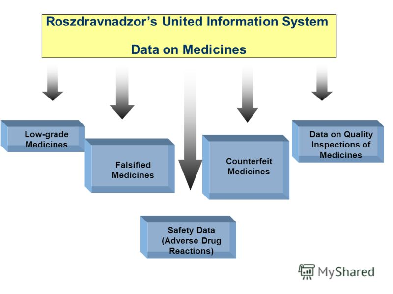 Roszdravnadzors United Information System Data on Medicines Low-grade Medicines Falsified Medicines Counterfeit Medicines Safety Data (Adverse Drug Reactions) Data on Quality Inspections of Medicines