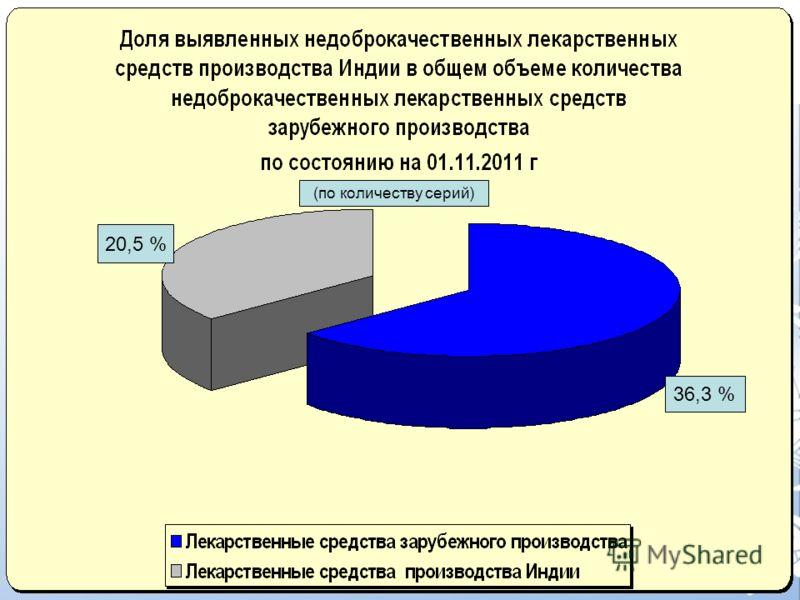 20,5 % 36,3 % (по количеству серий)