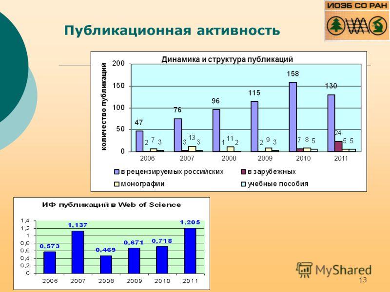 Публикационная активность 2006 2007 2008 2009 2010 2011 Динамика и структура публикаций 13