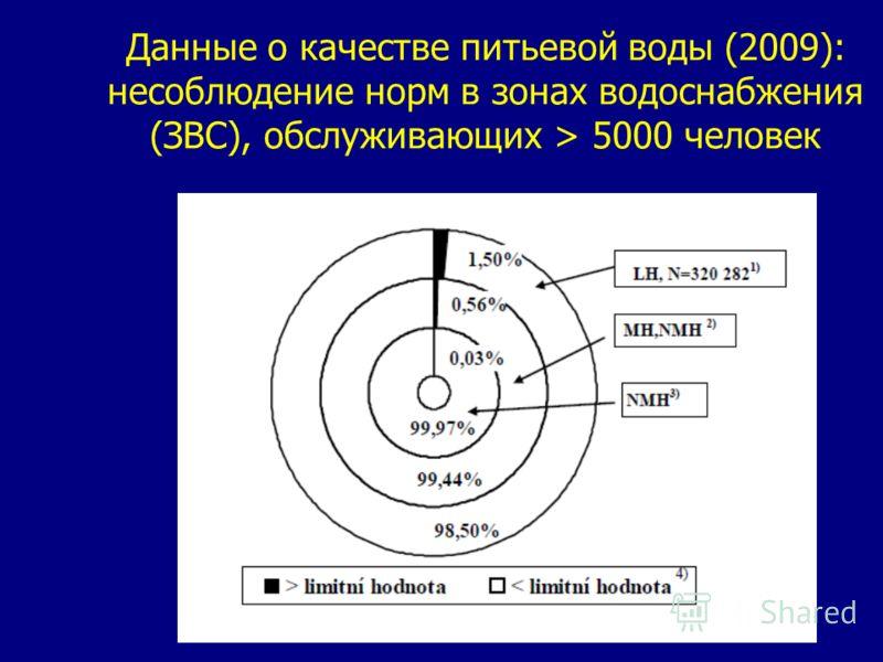 Данные о качестве питьевой воды (2009): несоблюдение норм в зонах водоснабжения (ЗВС), обслуживающих > 5000 человек
