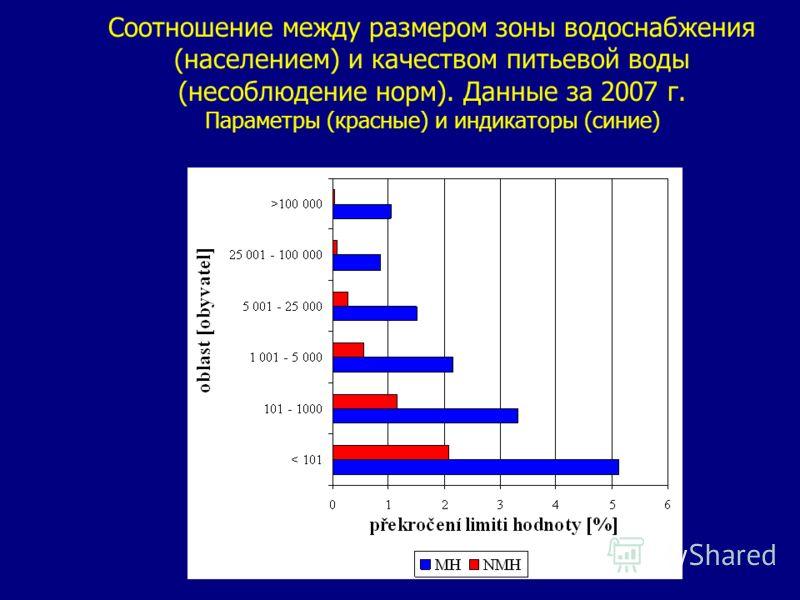 Соотношение между размером зоны водоснабжения (населением) и качеством питьевой воды (несоблюдение норм). Данные за 2007 г. Параметры (красные) и индикаторы (синие)