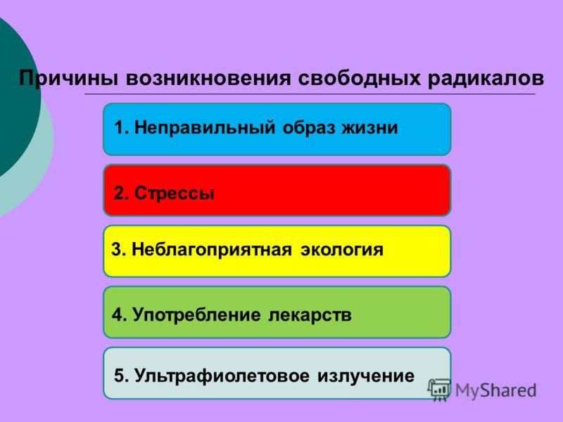Причины возникновения свободных радикалов 2. Стрессы 5. Ультрафиолетовое излучение4. Употребление лекарств 1. Неправильный образ жизни3. Неблагоприятная экология