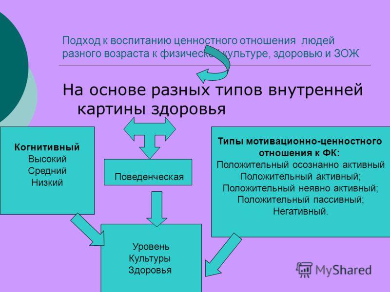 Подход к воспитанию ценностного отношения людей разного возраста к физической культуре, здоровью и ЗОЖ На основе разных типов внутренней картины здоровья Типы мотивационно-ценностного отношения к ФК: Положительный осознанно активный Положительный акт