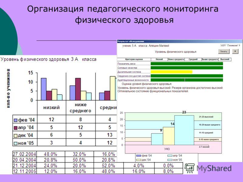 Организация педагогического мониторинга физического здоровья