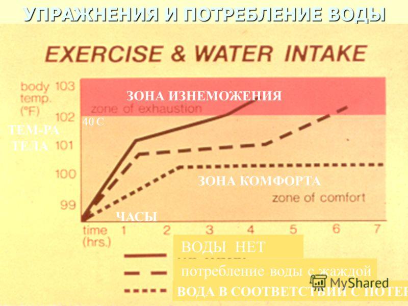 УПРАЖНЕНИЯ И ПОТРЕБЛЕНИЕ ВОДЫ ЗОНА ИЗНЕМОЖЕНИЯ ЗОНА КОМФОРТА ВОДЫ НЕТ 40 С ЧАСЫ потребление воды с жаждой ВОДА В СООТВЕТСТВИИ C ПОТЕРЕЙ ТЕМ-РА ТЕЛА