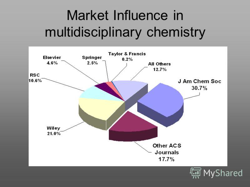 Market Influence in multidisciplinary chemistry