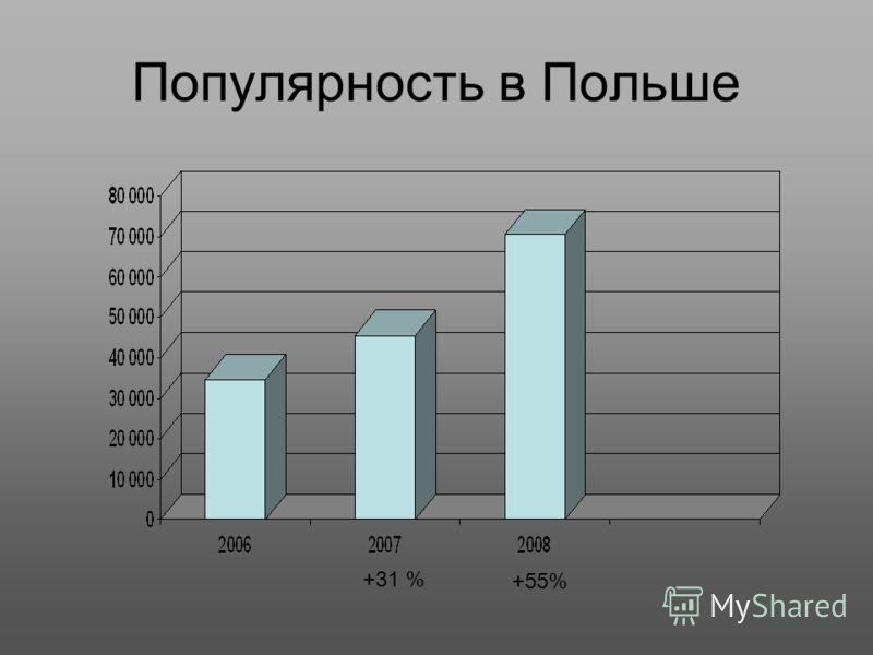 Популярность в Польше 70 485 +31 % +55%