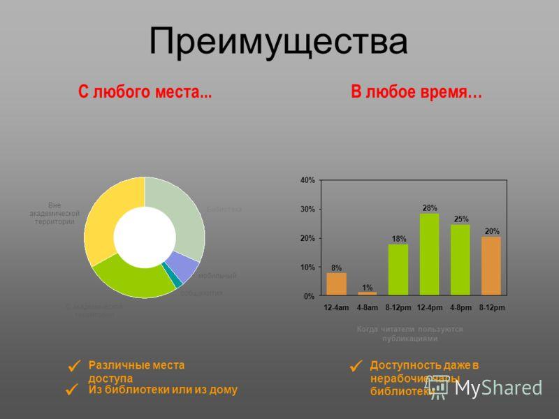 Преимущества С любого места...В любое время… Бибиотека мобильный oобщежития С академической территории Вне академической территории Различные места доступа Из библиотеки или из дому 12-4am 1% 4-8am 18% 8-12pm 28% 12-4pm 8% 8-12pm 20% 4-8pm 25% 0% 10%
