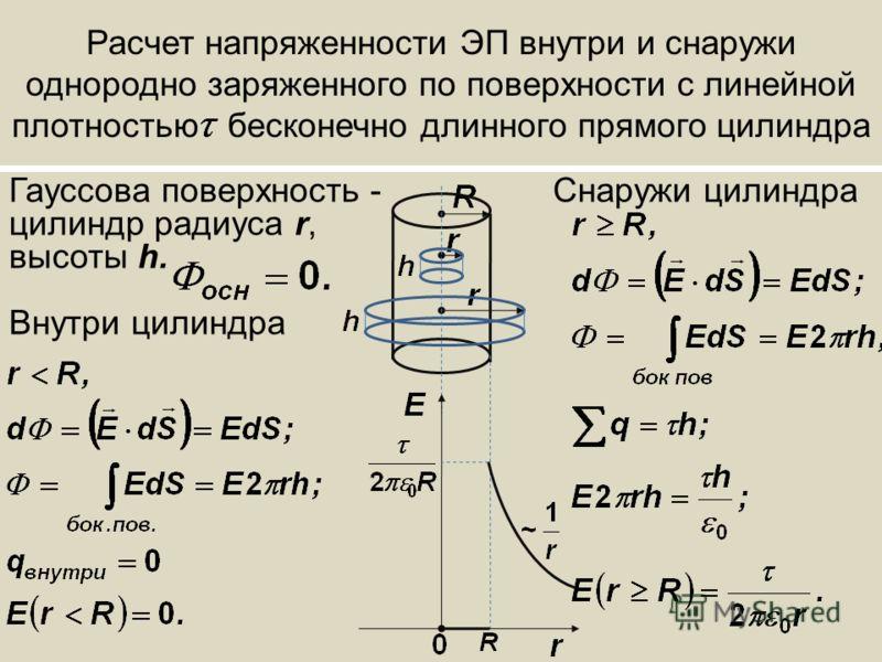 Расчет напряженности ЭП внутри и снаружи однородно заряженного по поверхности с линейной плотностью бесконечно длинного прямого цилиндра Гауссова поверхность - Снаружи цилиндра цилиндр радиуса r, высоты h. Внутри цилиндра