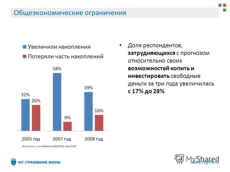 Общеэкономические ограничения Доля респондентов, затрудняющихся с прогнозом относительно своих возможностей копить и инвестировать свободные деньги за три года увеличилась с 17% до 28%