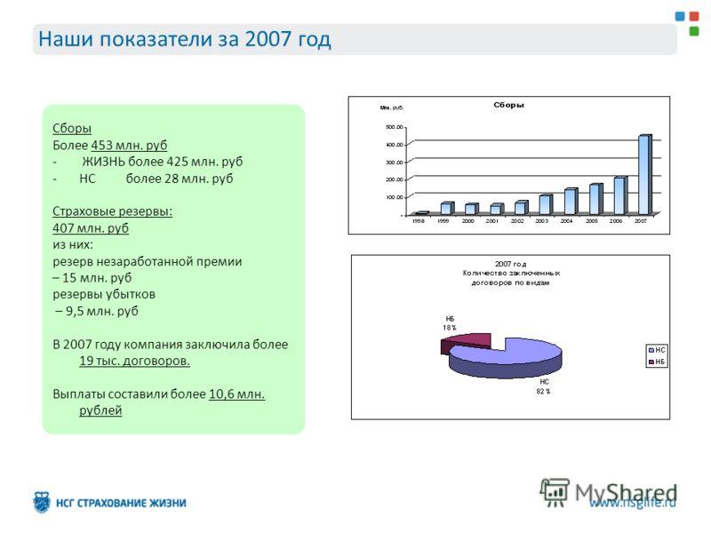 Сборы Более 453 млн. руб - ЖИЗНЬ более 425 млн. руб -НС более 28 млн. руб Страховые резервы: 407 млн. руб из них: резерв незаработанной премии – 15 млн. руб резервы убытков – 9,5 млн. руб В 2007 году компания заключила более 19 тыс. договоров. Выплат